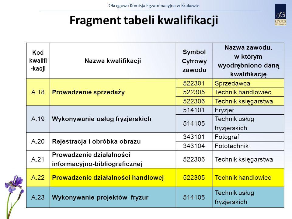 Fragment tabeli kwalifikacji