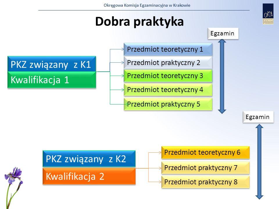Dobra praktyka PKZ związany z K1 Kwalifikacja 1 PKZ związany z K2