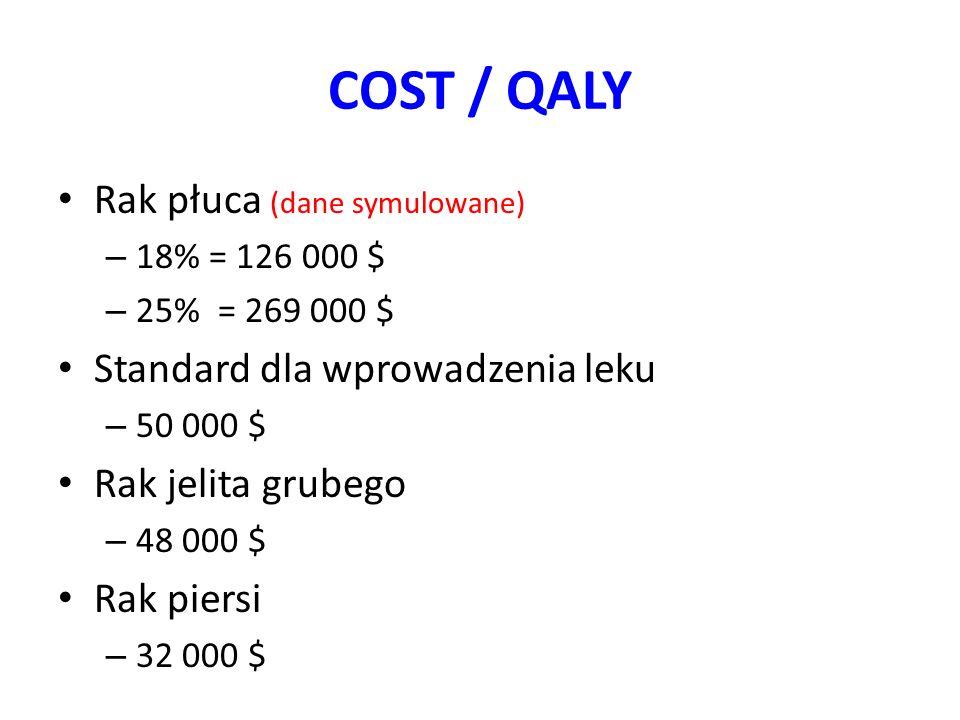 COST / QALY Rak płuca (dane symulowane) Standard dla wprowadzenia leku