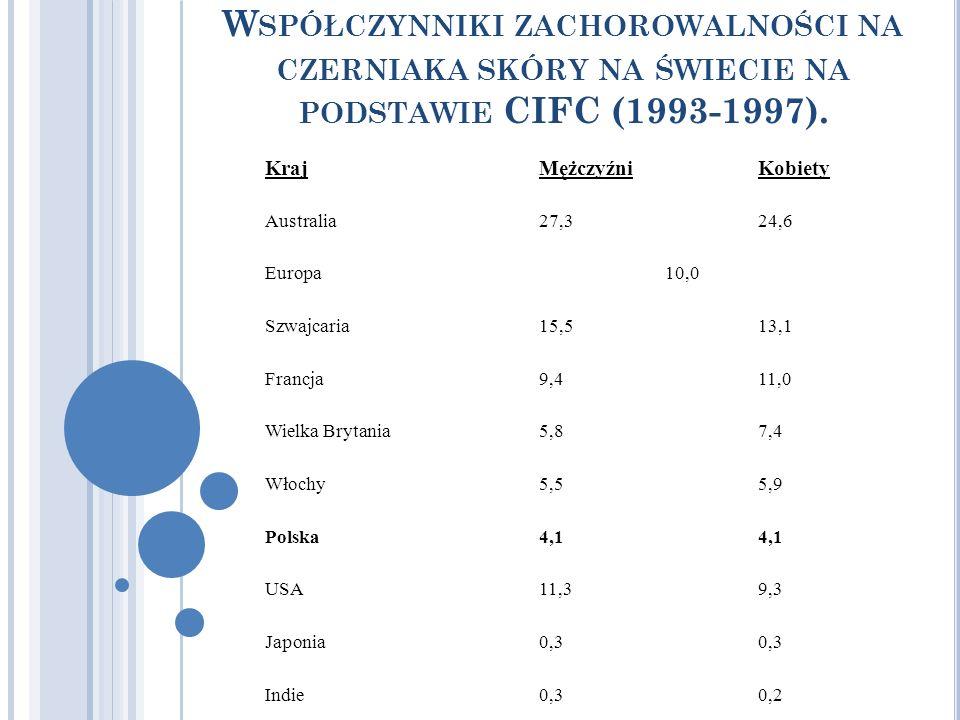 Współczynniki zachorowalności na czerniaka skóry na świecie na podstawie CIFC (1993-1997).