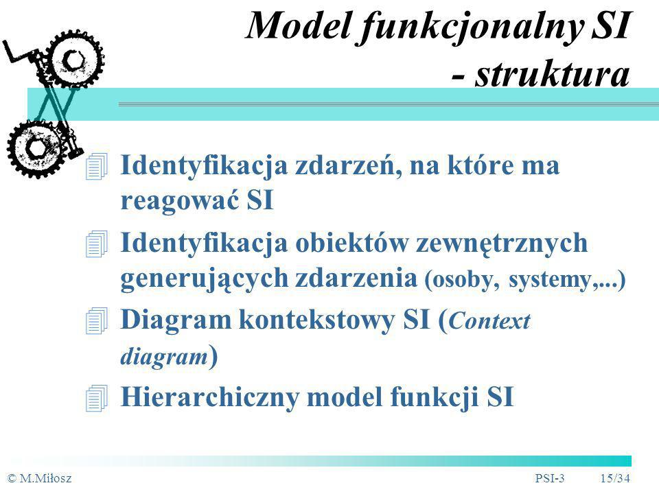 Model funkcjonalny SI - struktura