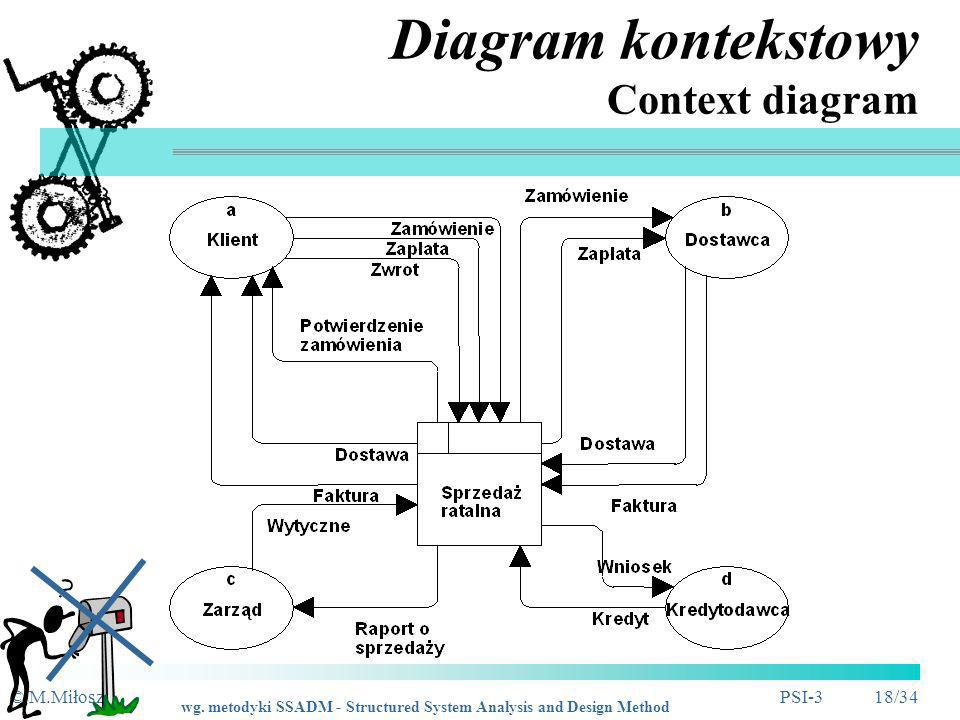 Diagram kontekstowy Context diagram