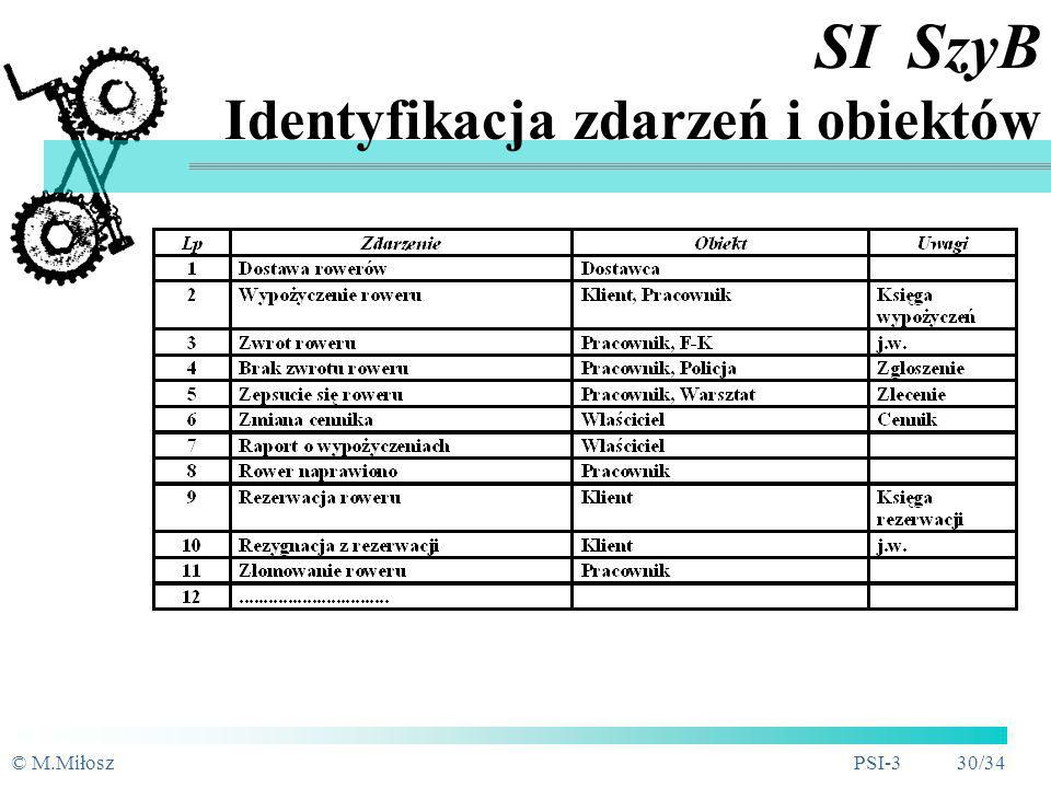 SI SzyB Identyfikacja zdarzeń i obiektów