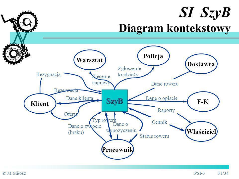 SI SzyB Diagram kontekstowy