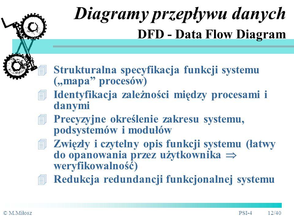 Diagramy przepływu danych DFD - Data Flow Diagram