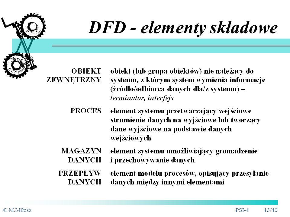 DFD - elementy składowe