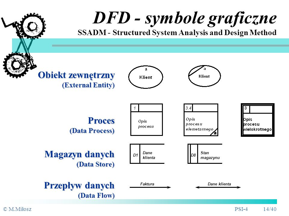 DFD - symbole graficzne SSADM - Structured System Analysis and Design Method