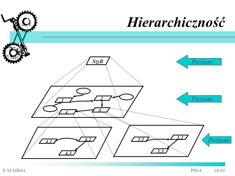 Hierarchiczność Poziom Poziom Poziom SzyB 1 2 4 3 3.1 3.2 3.3 4.1 4.2