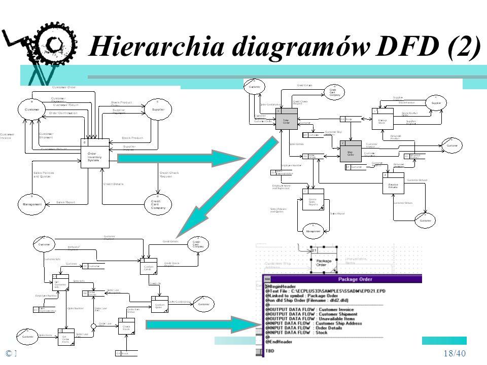 Hierarchia diagramów DFD (2)