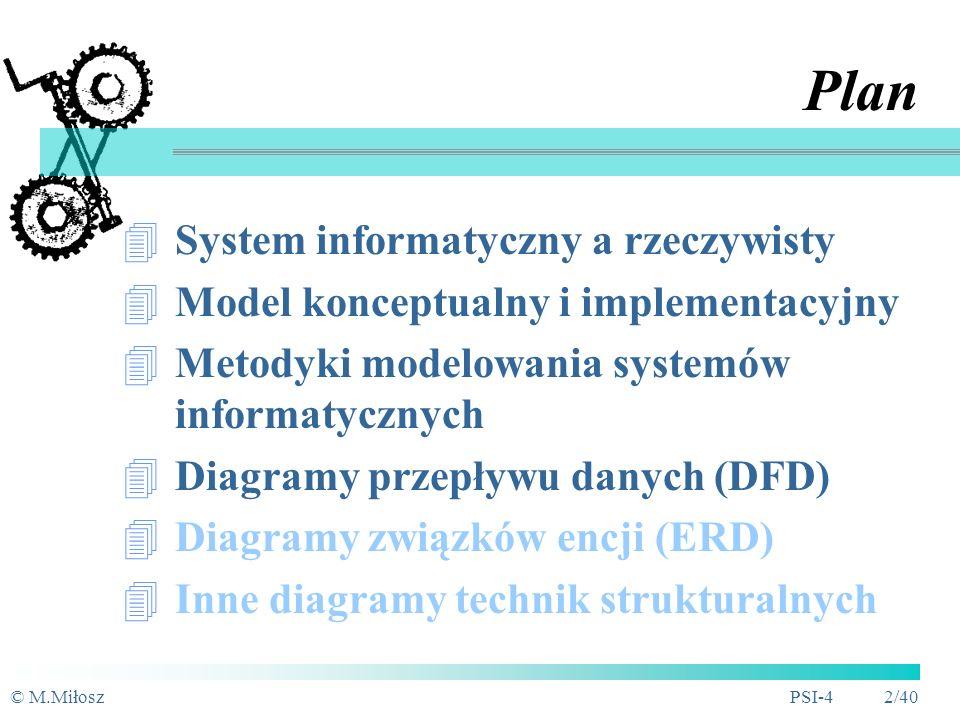 Plan System informatyczny a rzeczywisty