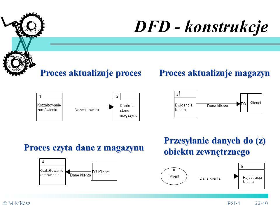 DFD - konstrukcje Proces aktualizuje proces Proces aktualizuje magazyn