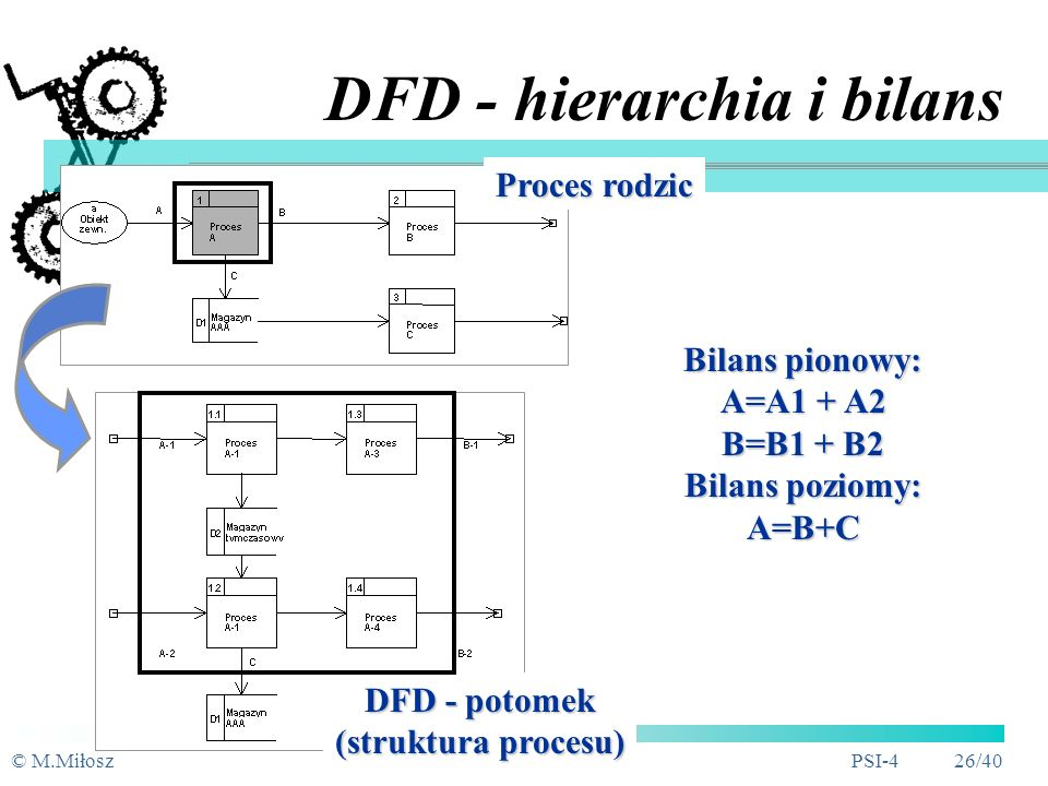 DFD - hierarchia i bilans