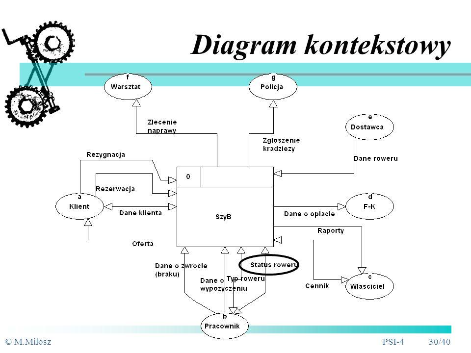 Diagram kontekstowy © M.Miłosz