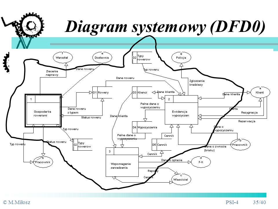 Diagram systemowy (DFD0)