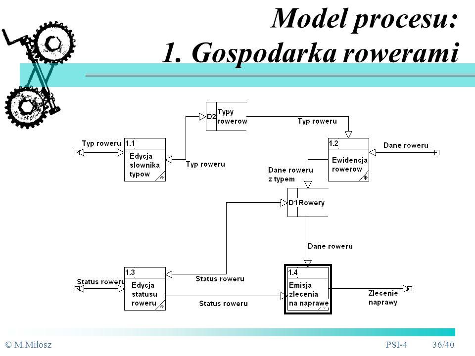 Model procesu: 1. Gospodarka rowerami