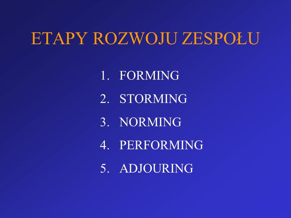 ETAPY ROZWOJU ZESPOŁU FORMING STORMING NORMING PERFORMING ADJOURING