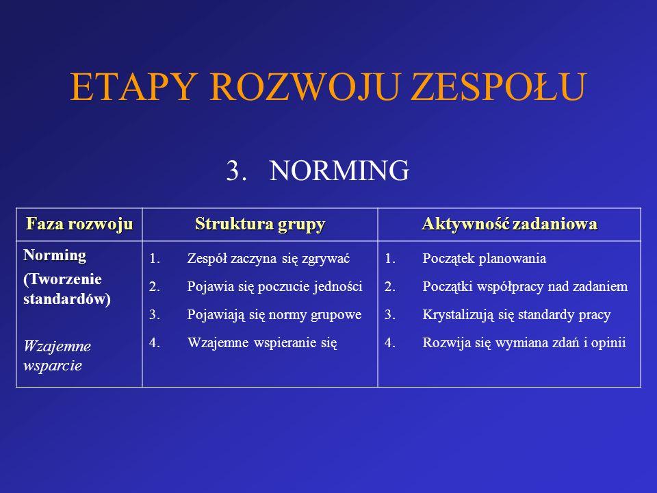 ETAPY ROZWOJU ZESPOŁU NORMING Faza rozwoju Struktura grupy
