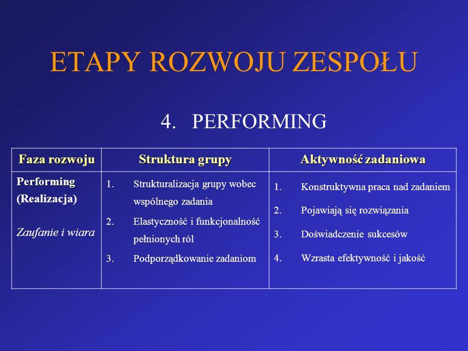 ETAPY ROZWOJU ZESPOŁU PERFORMING Faza rozwoju Struktura grupy