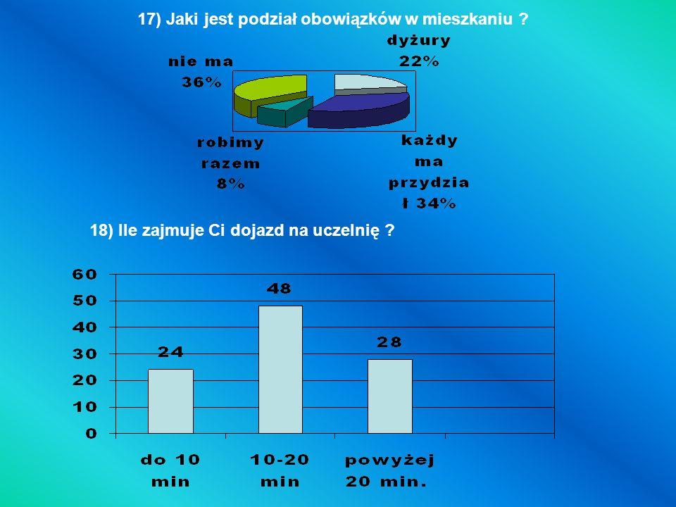 17) Jaki jest podział obowiązków w mieszkaniu