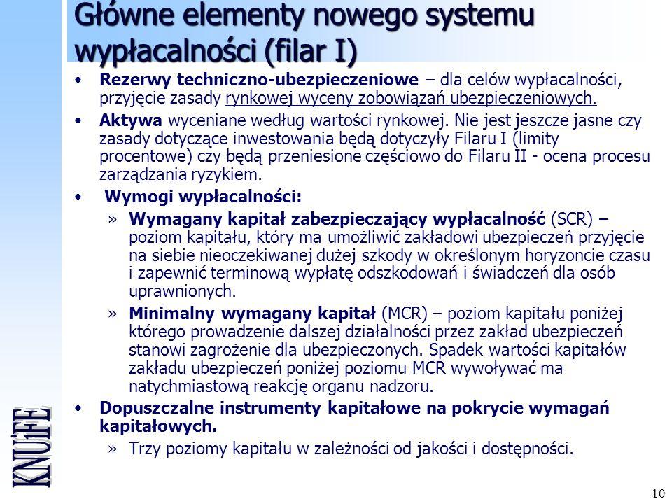 Główne elementy nowego systemu wypłacalności (filar I)