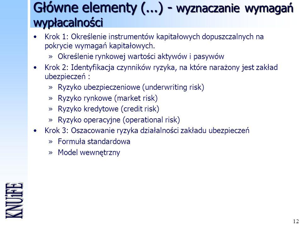 Główne elementy (...) - wyznaczanie wymagań wypłacalności