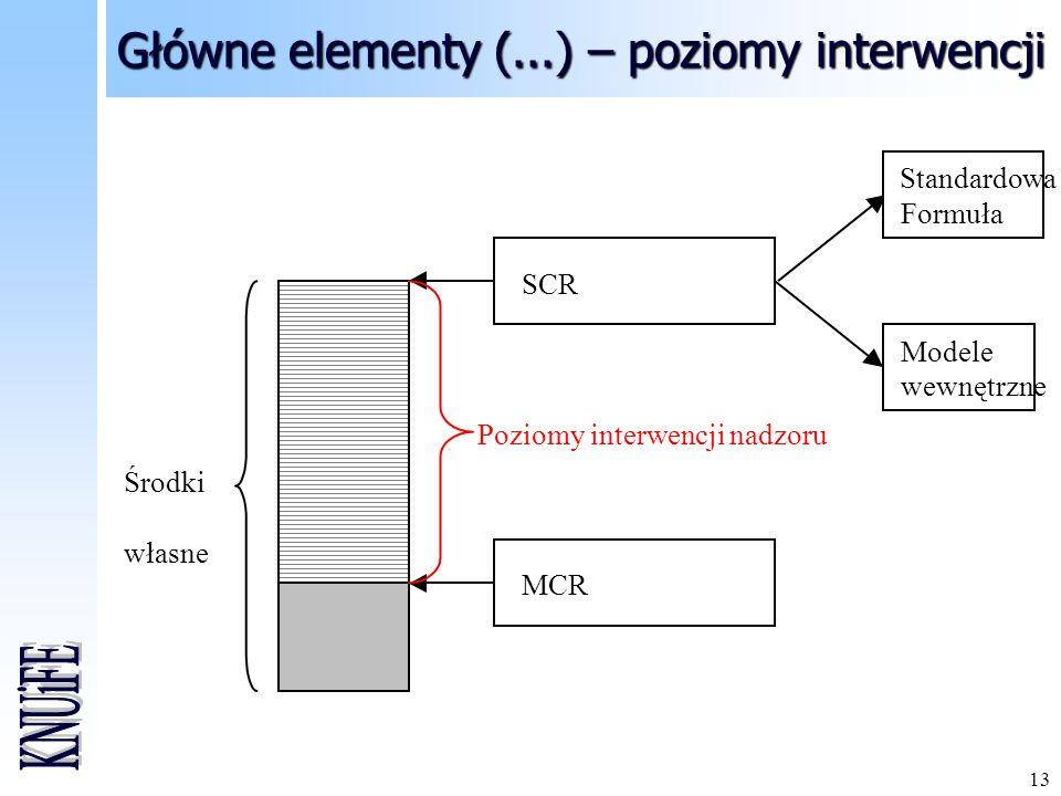 Główne elementy (...) – poziomy interwencji