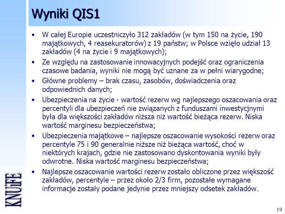Wyniki QIS1