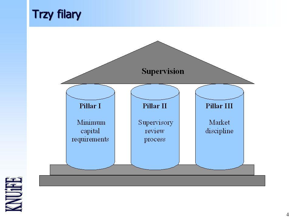 Trzy filary