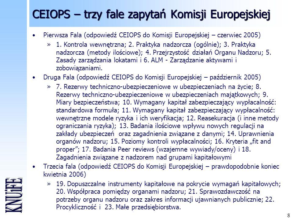 CEIOPS – trzy fale zapytań Komisji Europejskiej