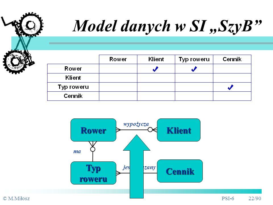 """Model danych w SI """"SzyB"""