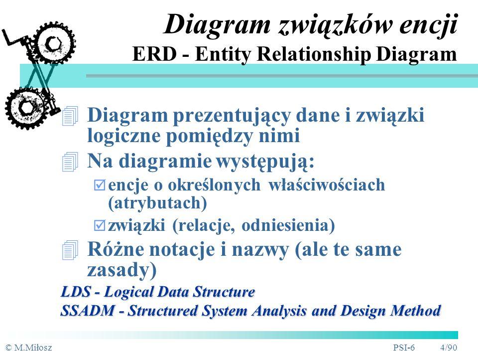 Diagram związków encji ERD - Entity Relationship Diagram
