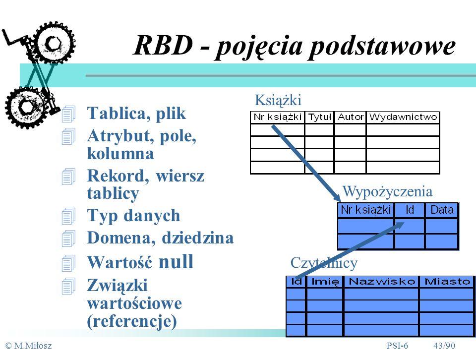 RBD - pojęcia podstawowe