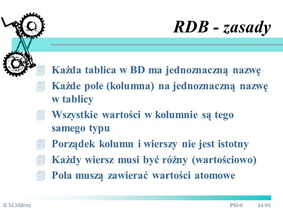 RDB - zasady Każda tablica w BD ma jednoznaczną nazwę