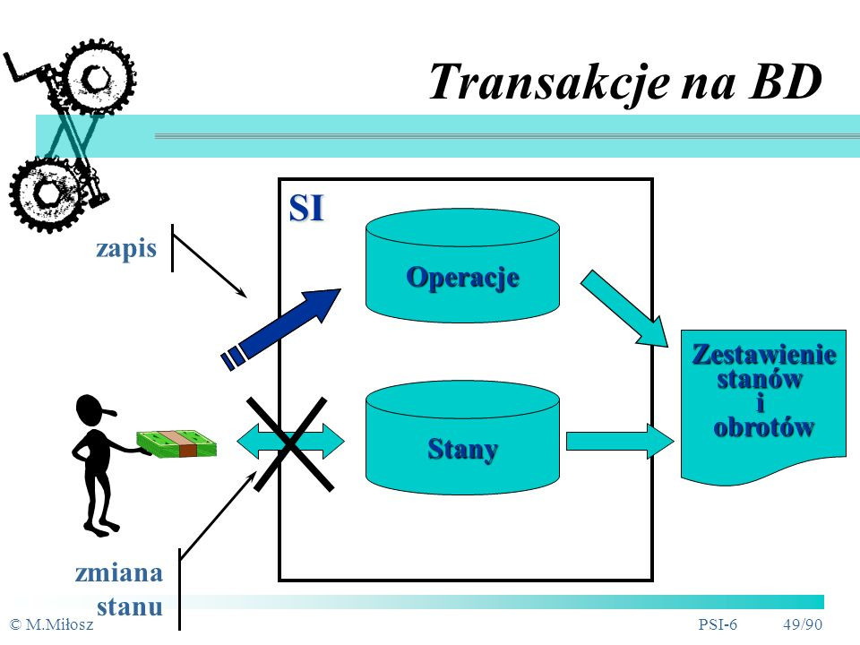 Transakcje na BD SI zapis Operacje Zestawienie stanów i obrotów Stany