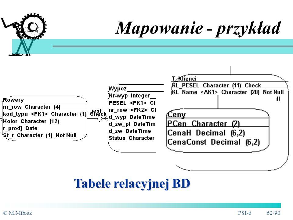 Mapowanie - przykład Tabele relacyjnej BD © M.Miłosz