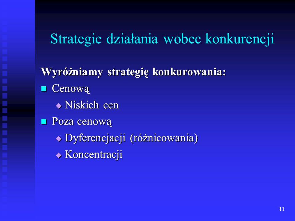 Strategie działania wobec konkurencji