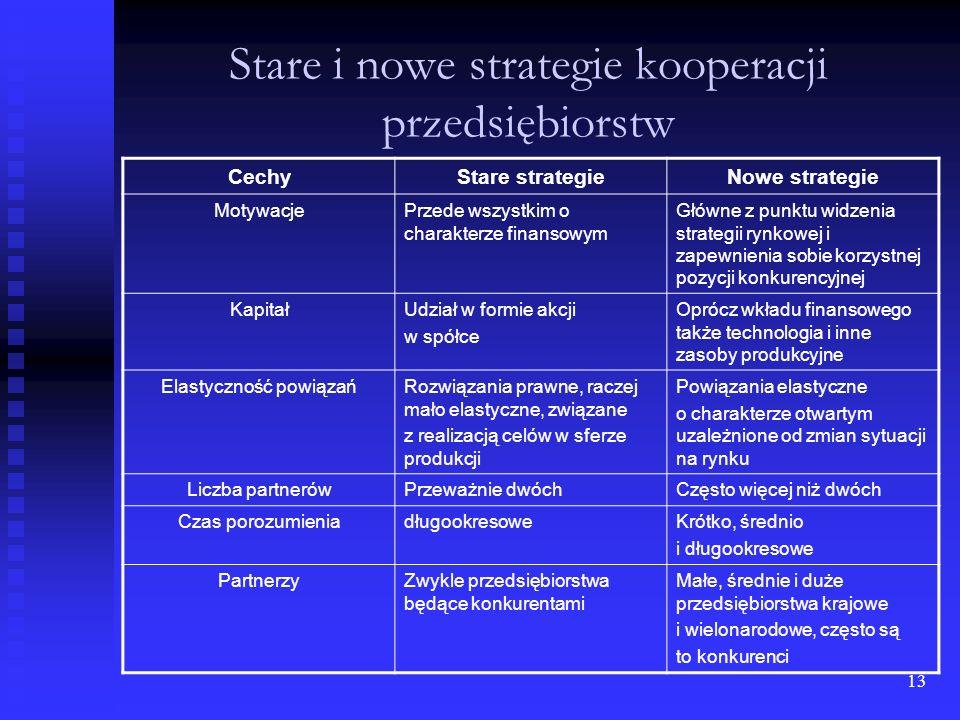 Stare i nowe strategie kooperacji przedsiębiorstw