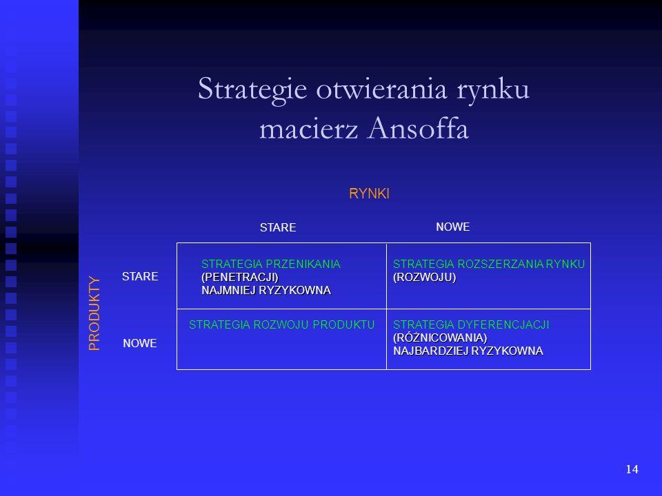 Strategie otwierania rynku macierz Ansoffa