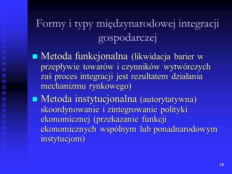 Formy i typy międzynarodowej integracji gospodarczej