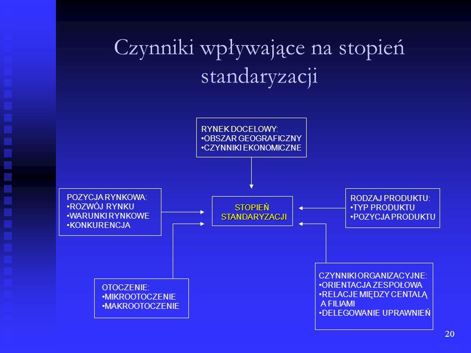 Czynniki wpływające na stopień standaryzacji