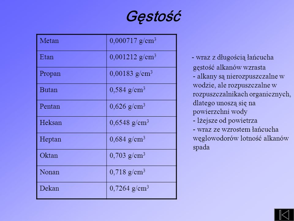 Gęstość Metan. 0,000717 g/cm3. Etan. 0,001212 g/cm3. Propan. 0,00183 g/cm3. Butan. 0,584 g/cm3.