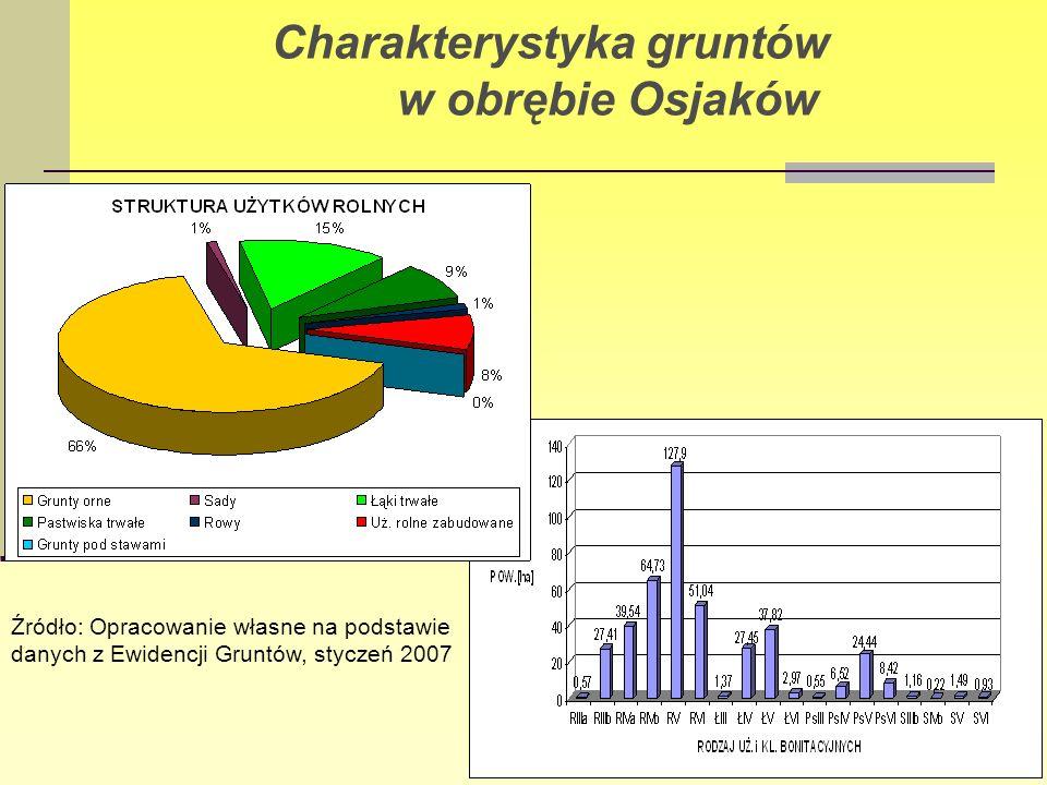 Charakterystyka gruntów w obrębie Osjaków