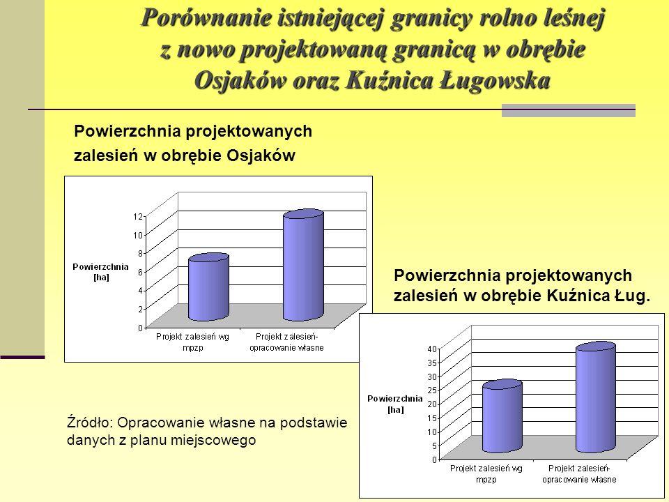 Porównanie istniejącej granicy rolno leśnej z nowo projektowaną granicą w obrębie Osjaków oraz Kuźnica Ługowska