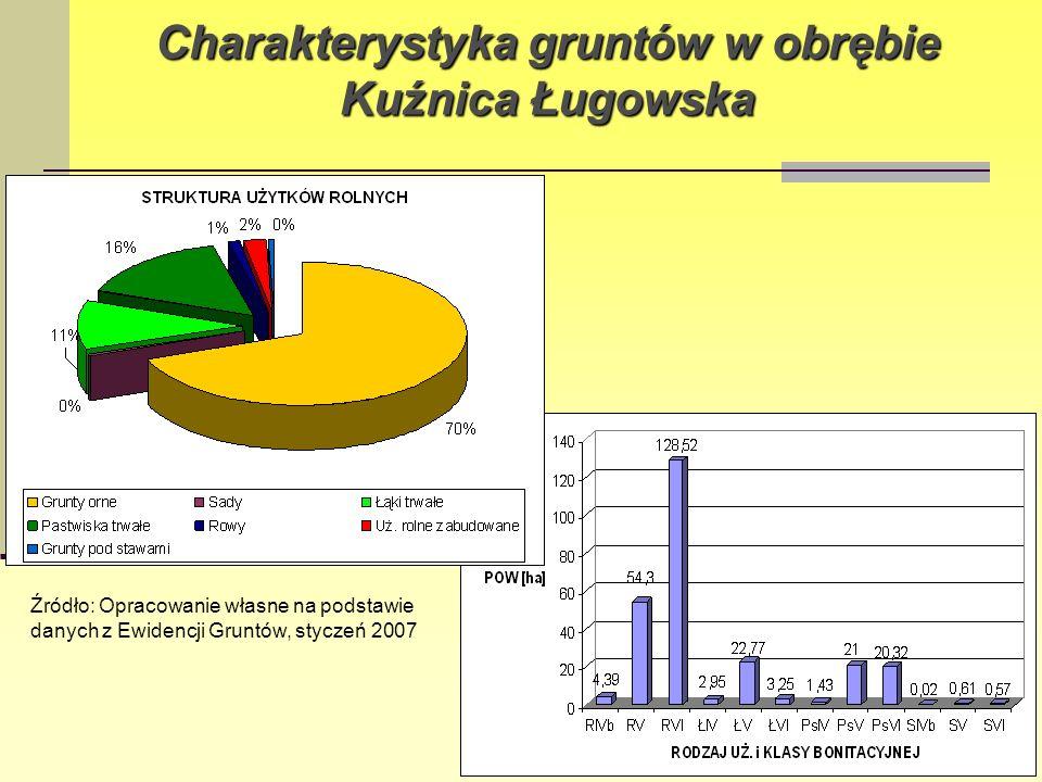 Charakterystyka gruntów w obrębie Kuźnica Ługowska