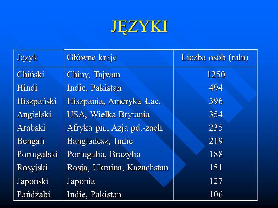 JĘZYKI Język Główne kraje Liczba osób (mln) Chiński Hindi Hiszpański