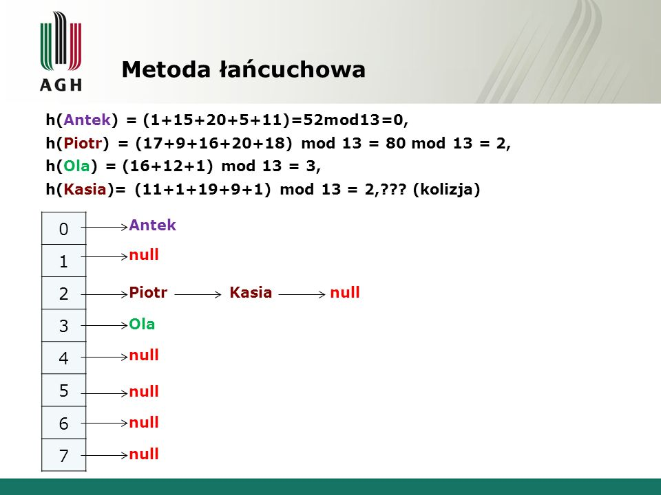 Metoda łańcuchowa 1 2 3 4 5 6 7 h(Antek) = (1+15+20+5+11)=52mod13=0,