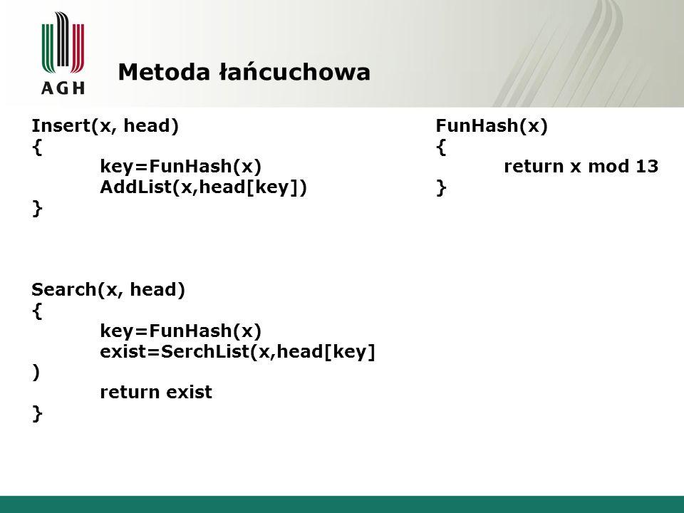 Metoda łańcuchowa Insert(x, head) { key=FunHash(x)