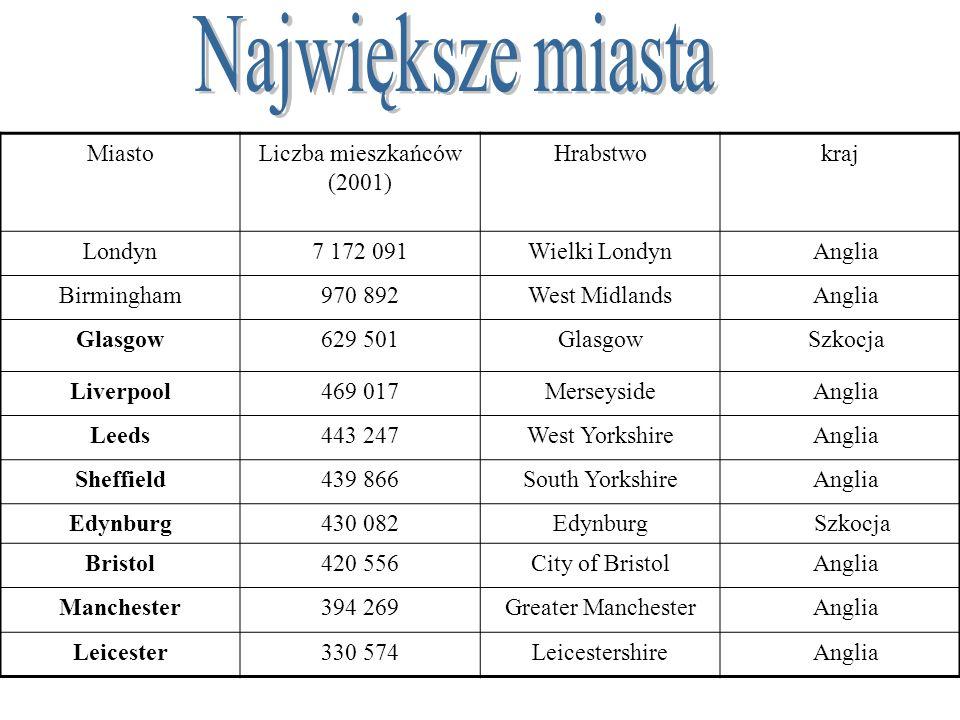 Największe miasta Miasto Liczba mieszkańców (2001) Hrabstwo kraj