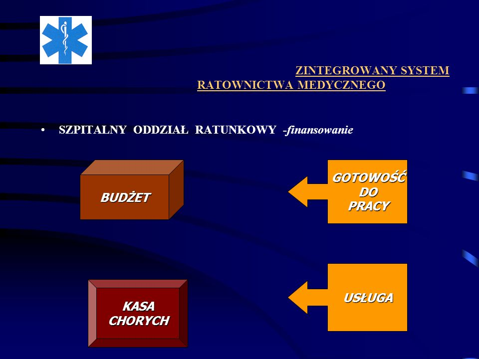ZINTEGROWANY SYSTEM RATOWNICTWA MEDYCZNEGO