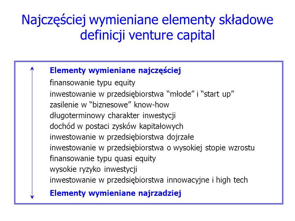 Najczęściej wymieniane elementy składowe definicji venture capital
